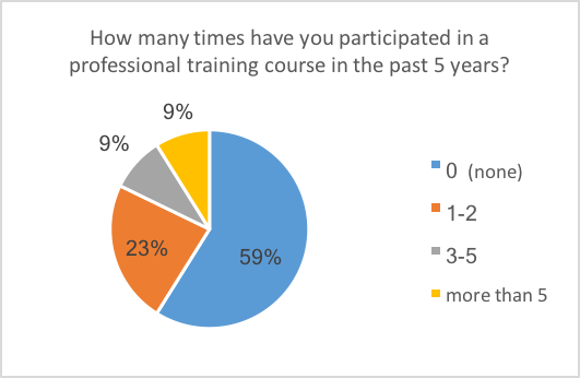 Figure 3. Participation in training